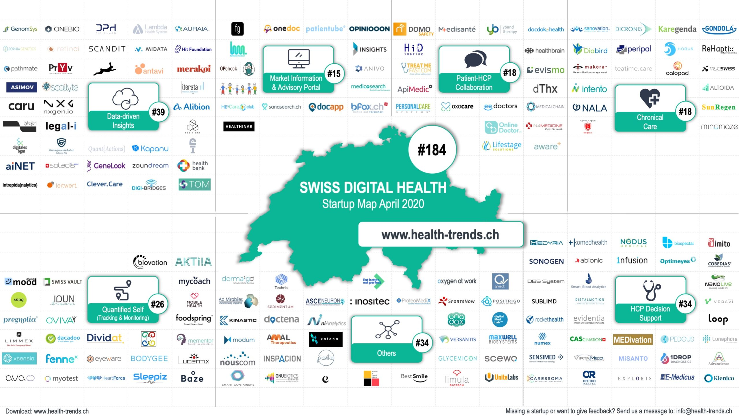 Health-Trends publishes the first exclusive SWISS DIGITAL HEALTH Map in Switzerland. Our team has identified more than 180 Swiss digital health startups.